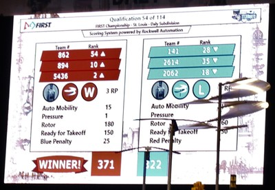 Cyber Cats 5436 Doing Well at FIRST Steamworks World Competition